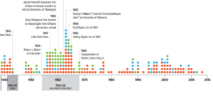 confederate memorial timeline
